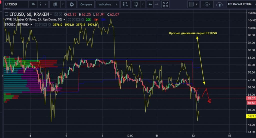 Прогноз движения пары LTC/USD