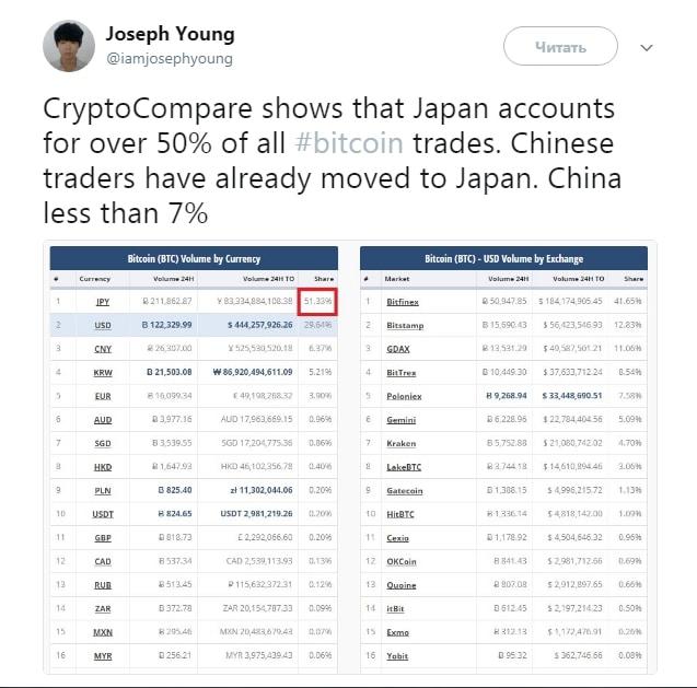 Трейдеры бегут из Китая в Японию - новый крупнейший биткоин рынок