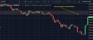 BTC USD 15 09