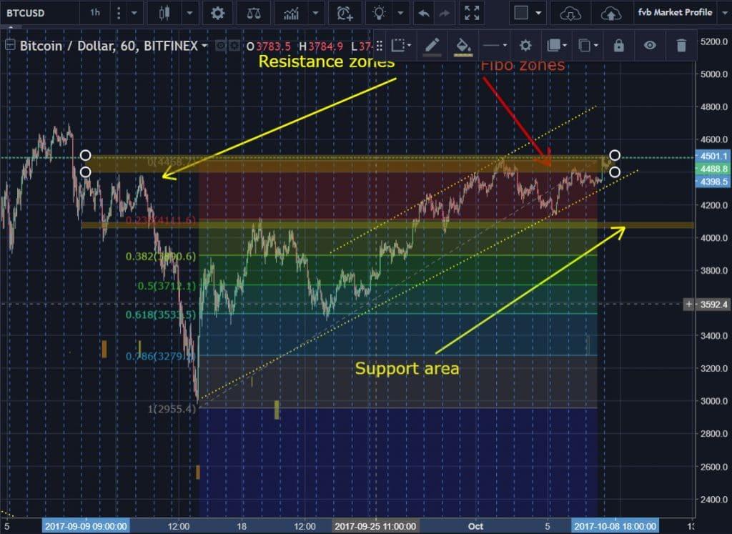 BTC USD 09 10