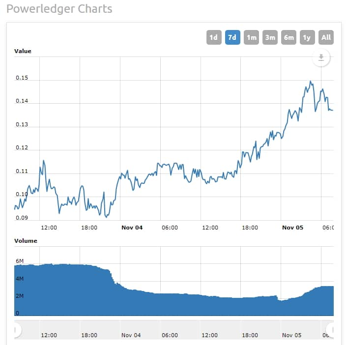 Powerledger