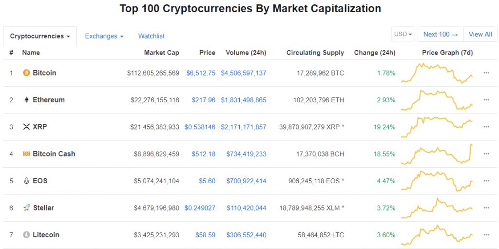 Курс Ripple и Bitcoin Cash вырос на 20%, капитализация увеличилась на  миллиардов