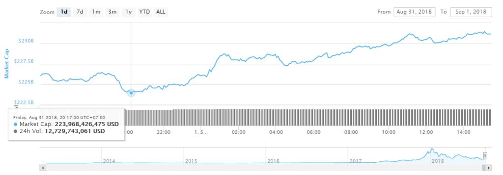 Цена BTC