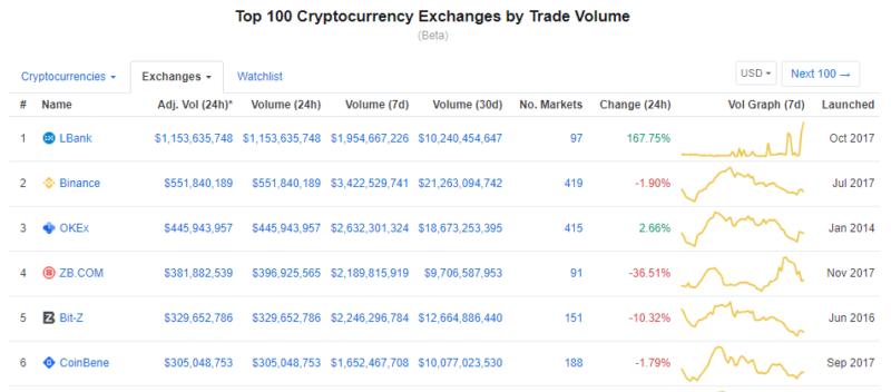 рейтинг крипто-бирж