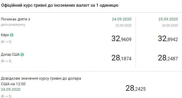 Курс валют Нацбанка Украины на 25 сентября: доллар - 28,24 грн. грн/$1, евро - 32,89грн/$1. Скриншот: bank.gov.ua