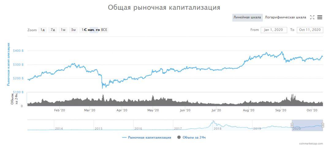 криптовалюты биржи блокчейн