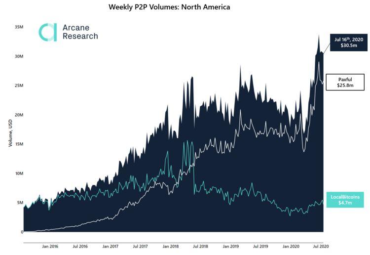 объемы торги криптовалюта