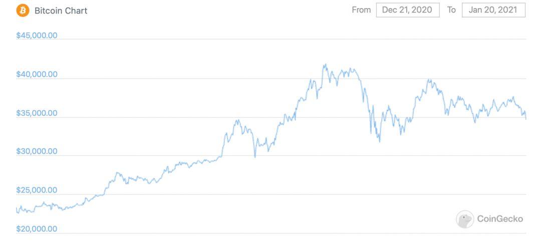 биткоин график месяц