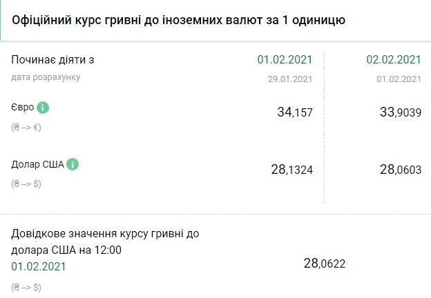 Курс НБУ на 2 февраля. Скриншот:bank.gov.ua