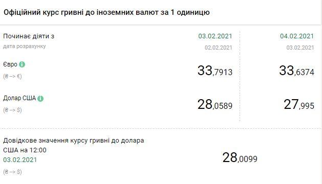 Курс НБУ на 4 февраля. Скриншот:bank.gov.ua