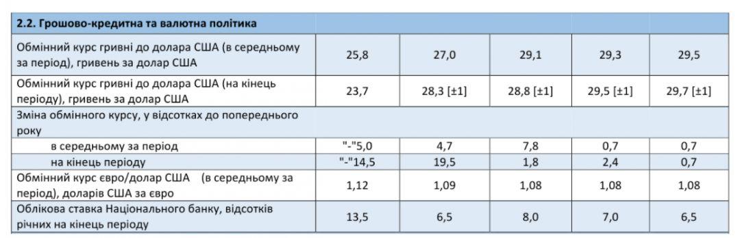 Как дорожает доллар по прогнозу Минэкономразвития. Скриншот:me.gov.ua