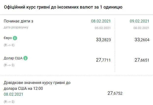 Курс НБУ на 9 февраля. Скриншот:bank.gov.ua