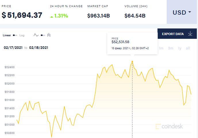 Цена биткоина 18 февраля. Скриншот:coindesk.com