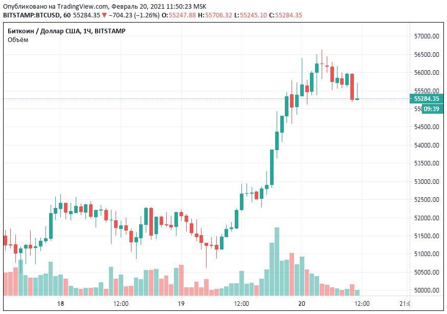 ценовой график биткоин
