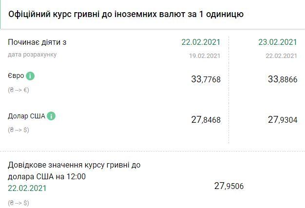 Курс НБУ на 23 февраля. Скриншот: bank.gov.ua