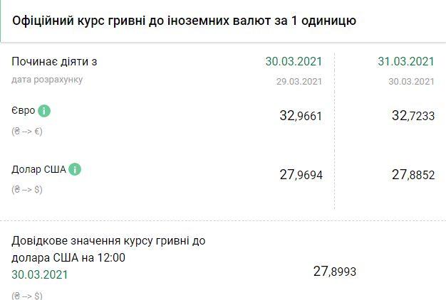 Курс НБУ на 31 марта. Скриншот:bank.gov.ua