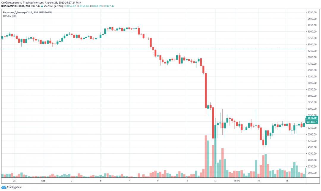 Биткоин график цена трейдинг