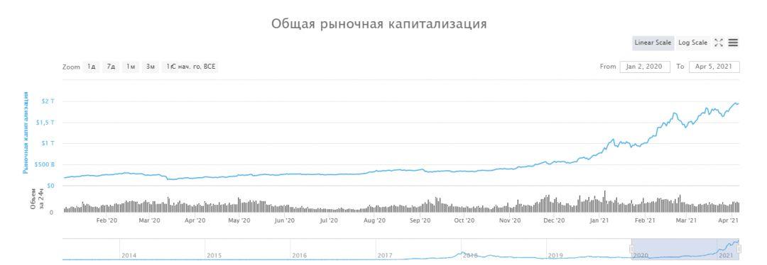 Биткоин крипторынок блокчейн график