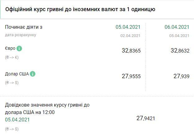 Курс НБУ на 6 апреля. Скриншот:bank.gov.ua
