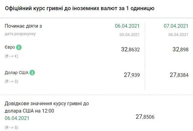 Курс НБУ на 7 апреля. Скриншот: bank.gov.ua