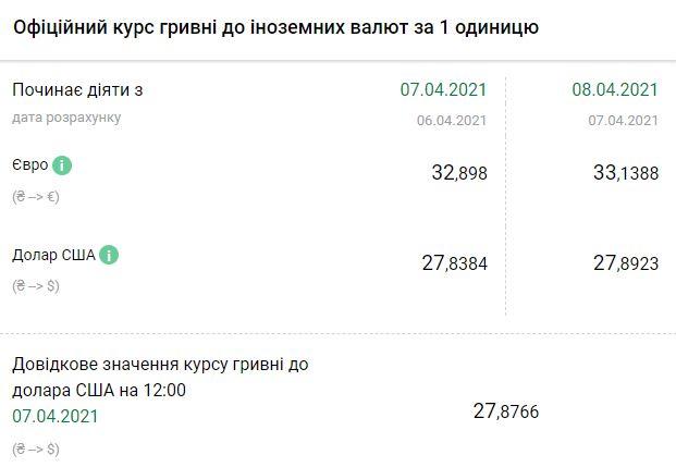 Курс НБУ на 8 апреля. Скриншот: bank.gov.ua