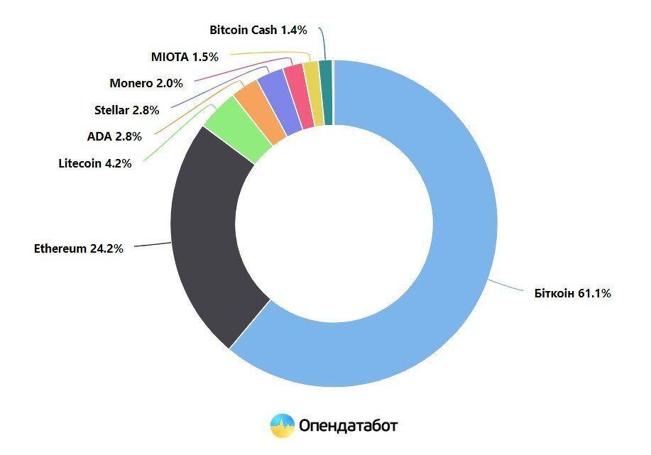 ukraine-crypto-investments