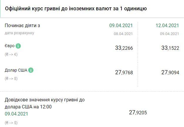 Курс НБУ на 12 апреля. Скриншот:bank.gov.ua
