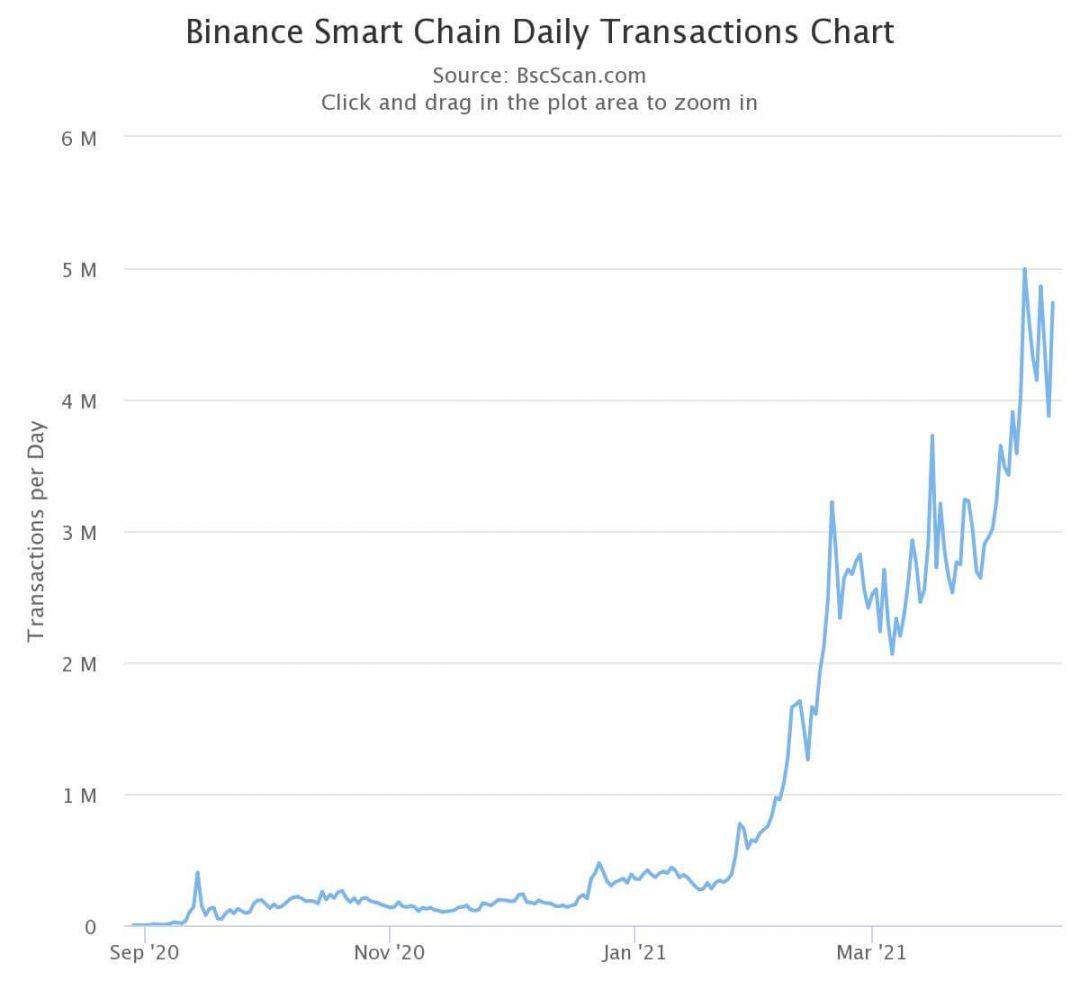 BSC Binance криптовалюты блокчейн
