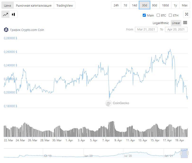 курс график криптовалюты альткоин