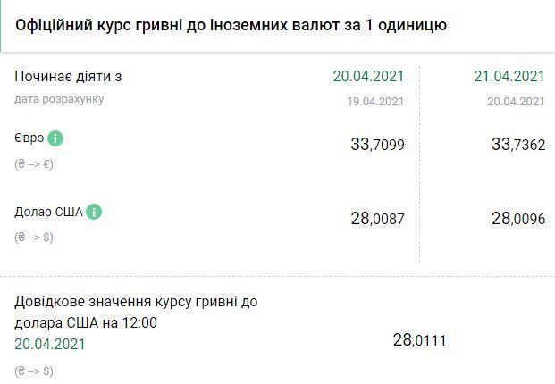 Курс НБУ на 21 апреля. Скриншот:bank.gov.ua