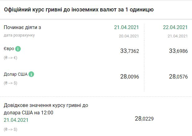 Курс НБУ на 22 апреля. Скриншот: bank.gov.ua