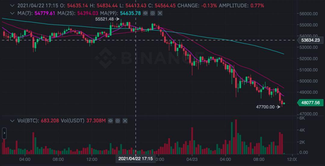 биткоин обвал график курс