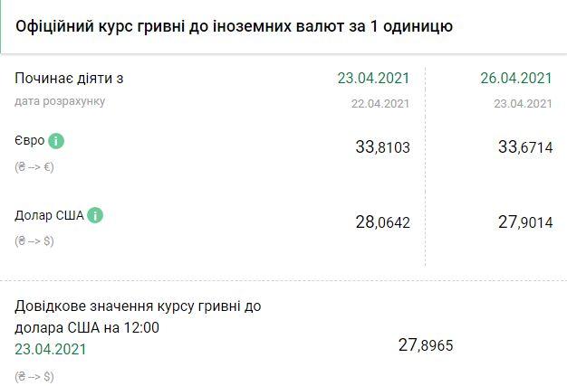 Курс НБУ на 26 апреля. Скриншот:bank.gov.ua