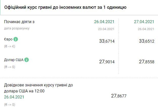 Курс НБУ на 27 апреля. Скриншот:bank.gov.ua