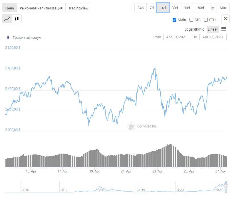 Эфириум блокчейн трейдинг