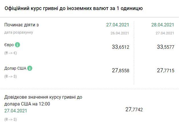 Курс НБУ на 28 апреля. Скриншот:bank.gov.ua
