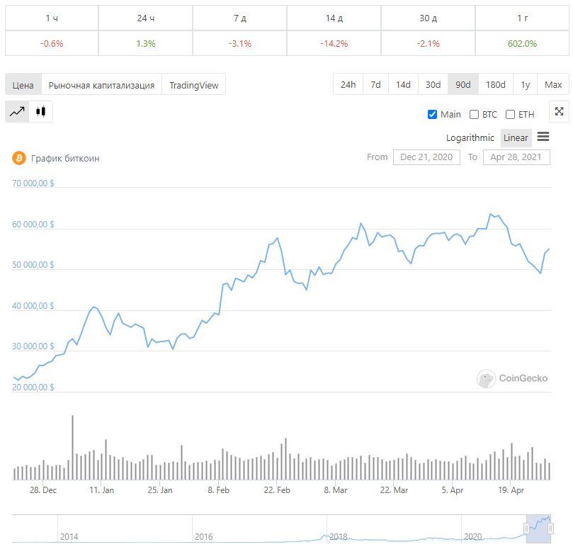 Биткоин график криптовалюта блокчейн