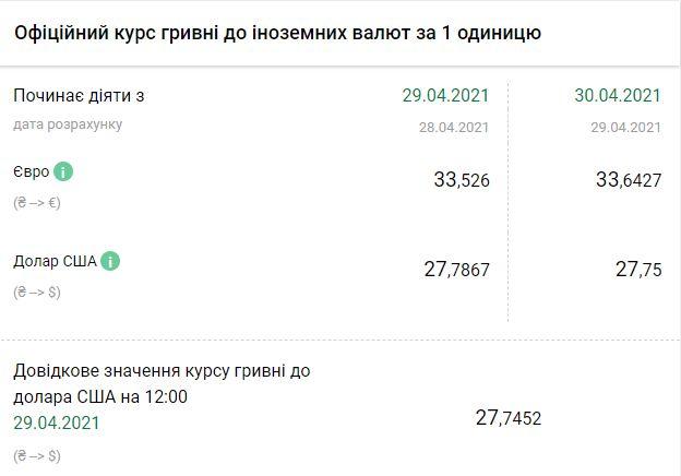 Курс НБУ на 30 апреля. Скриншот: bank.gov.ua
