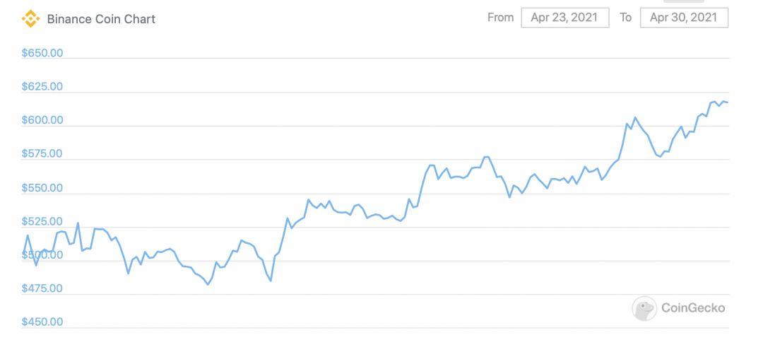 bnb график криптовалюта курс