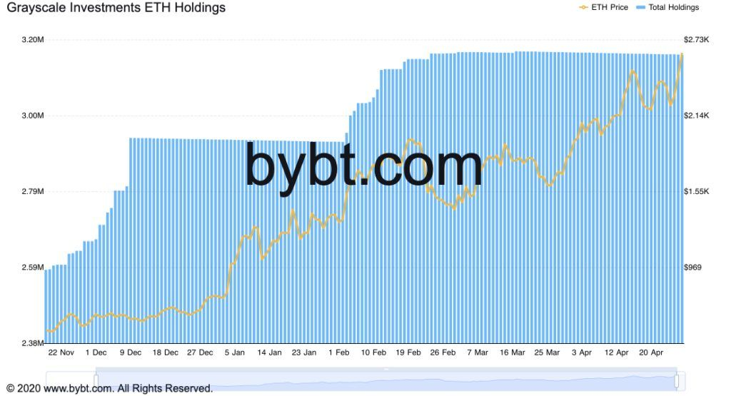 bybt chart-3-1024x555