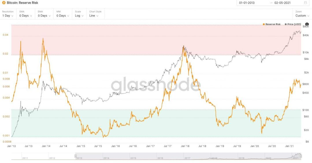 Bitcoin-BTC-Reserve-Risk