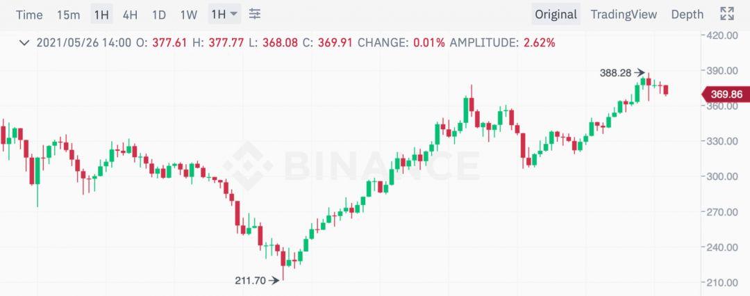 binance bnb график