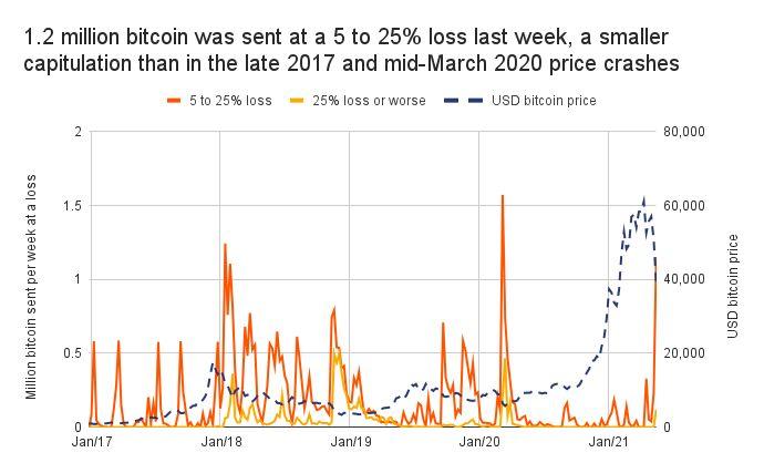 график потерь инвесторов от продаж биткоина