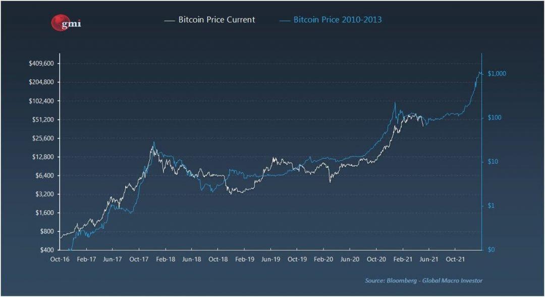 биткоин график курс старый
