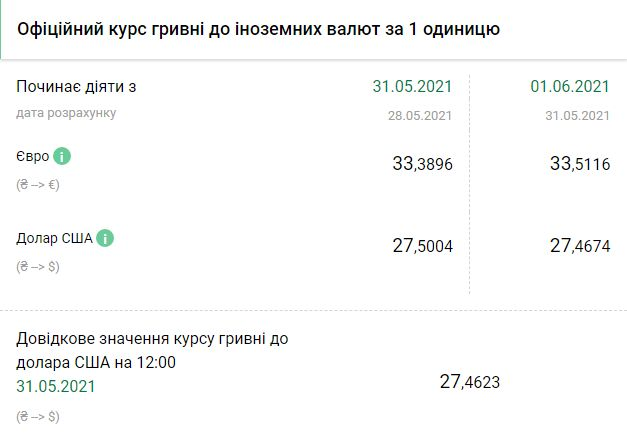 Курс НБУ на 1 июня. Скриншот:bank.gov.ua