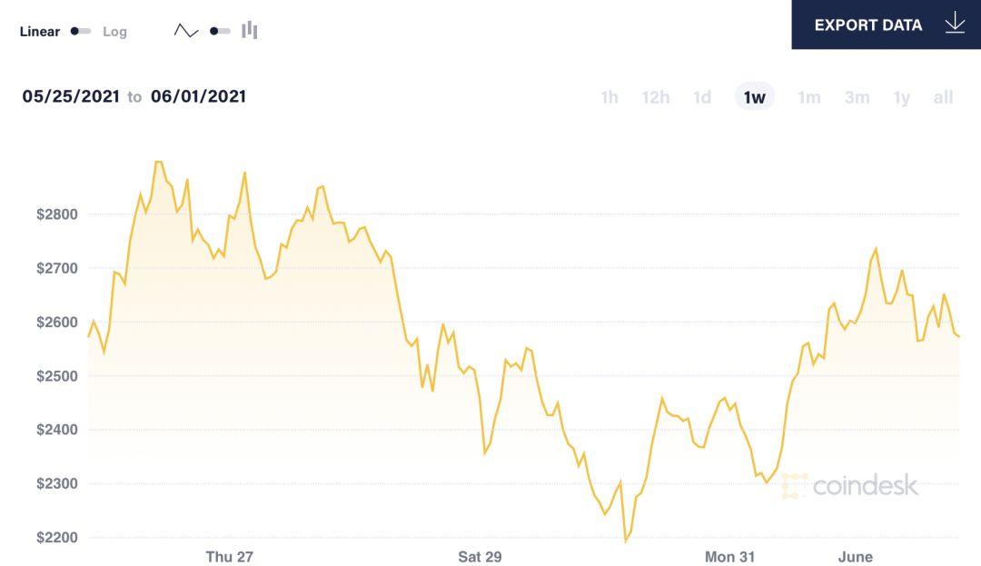 Биткоин показал крупнейший рост за прошедшую неделю и снова перешел к падению