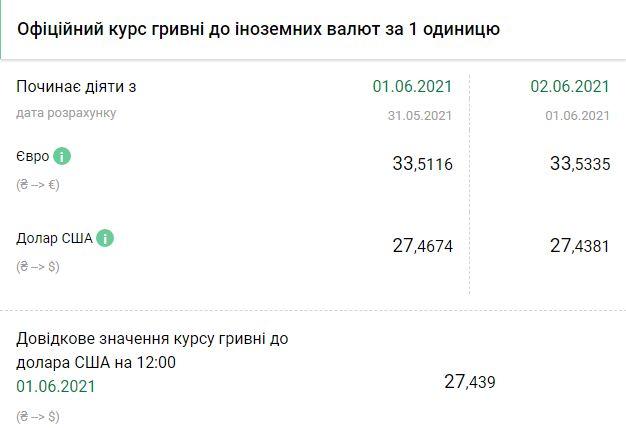 Курс НБУ на 2 июня. Скриншот:bank.gov.ua