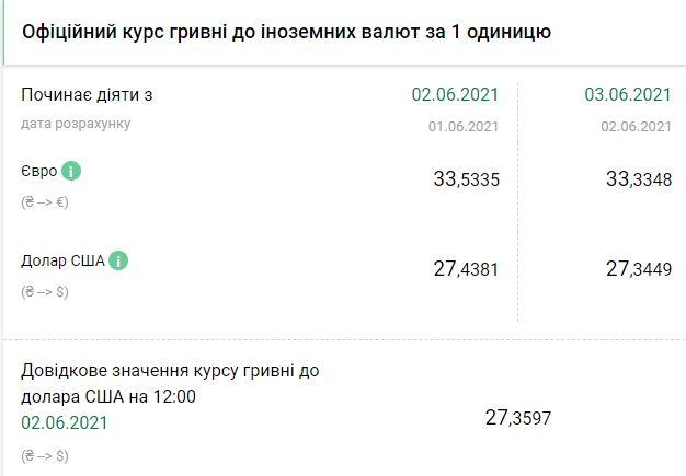 Курс НБУ на 3 июня. Скриншот:bank.gov.ua
