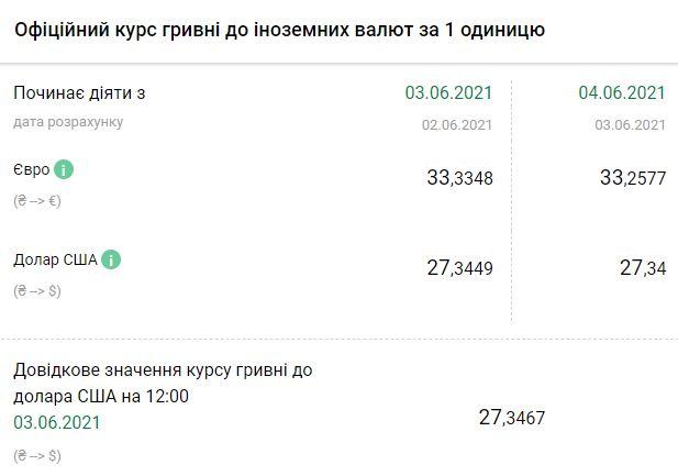 Курс НБУ на 4, 5 и 6 июня. Скриншот:bank.gov.ua