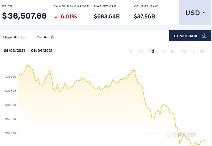 Твит Илона Маска снова обрушил курс биткоина